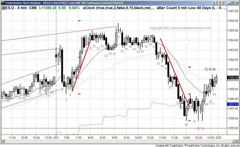 chart 1246