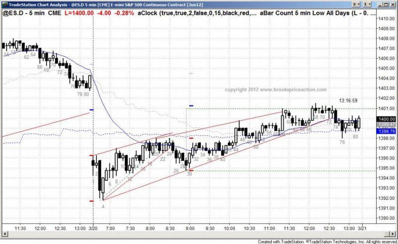 pending chart 1297