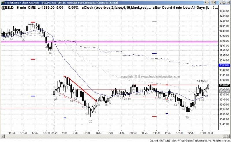 pending chart 1301