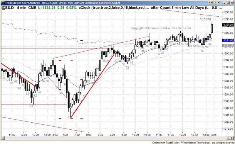 pending chart 1304