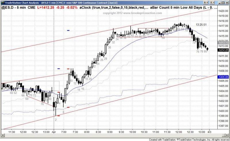 pending chart 1316