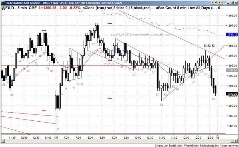 pending chart 1322