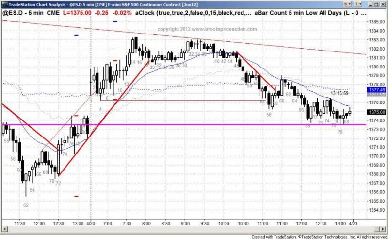 pending chart 1338
