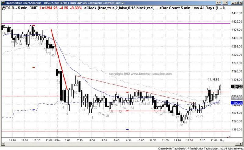 pending chart 1348