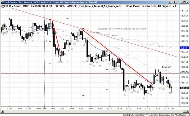 pending chart 1354