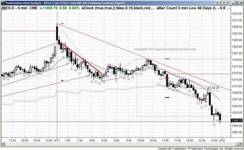 pending chart 1395