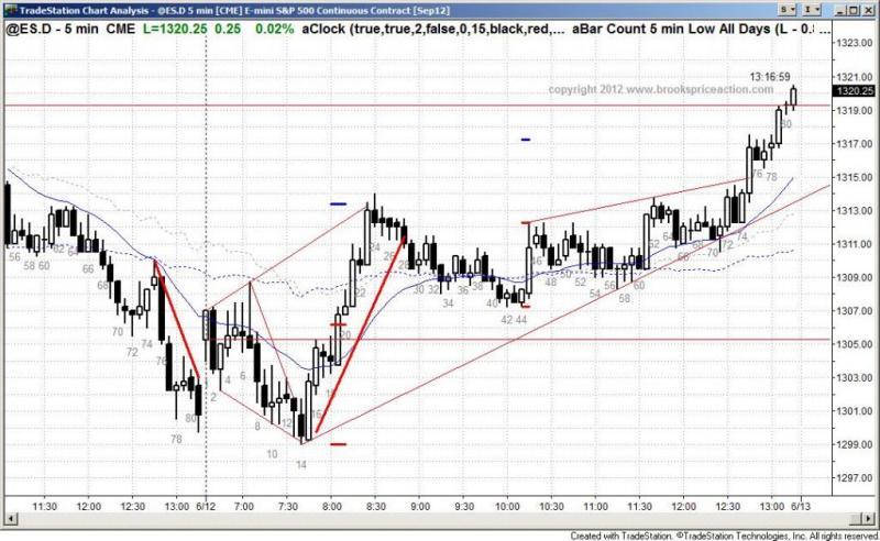 pending chart 1396