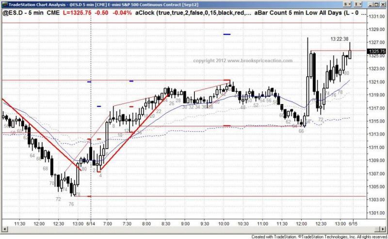 pending chart 1398