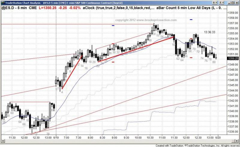 pending chart 1401