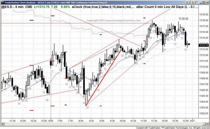 pending chart 1406