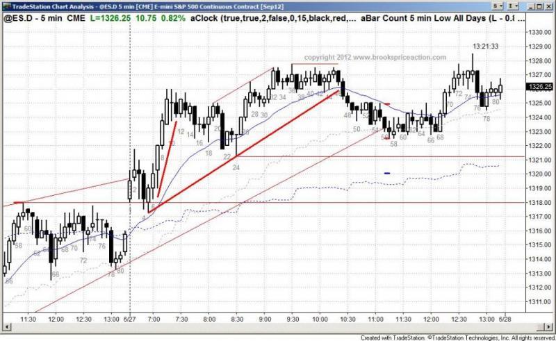 pending chart 1408