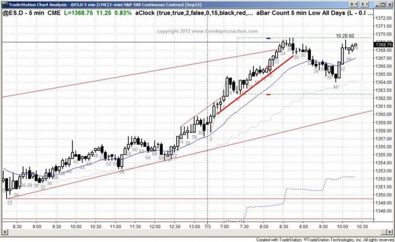 pending chart 1446