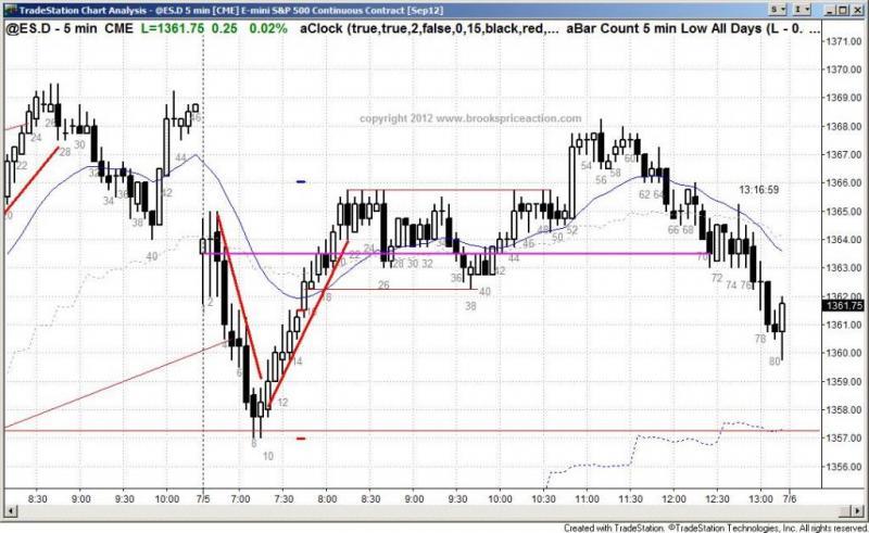 pending chart 1454
