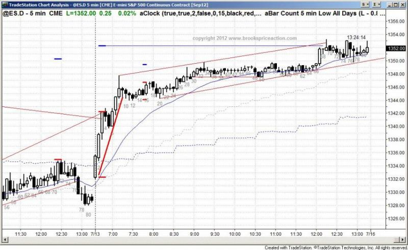 pending chart 1465