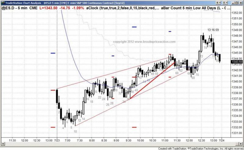 pending chart 1477