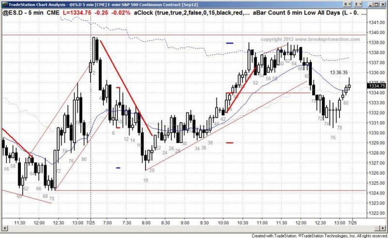 pending chart 1480