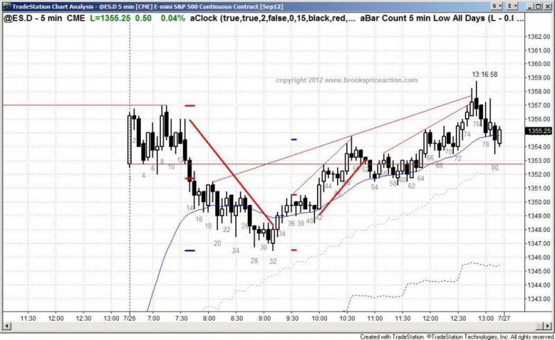 pending chart 1481