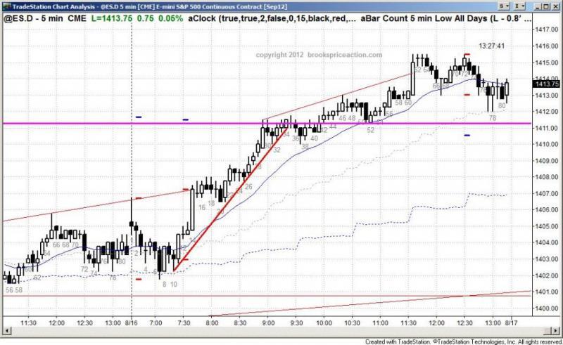 pending chart 1515
