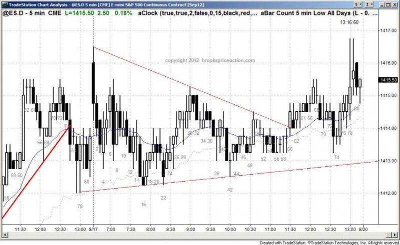 pending chart 1516