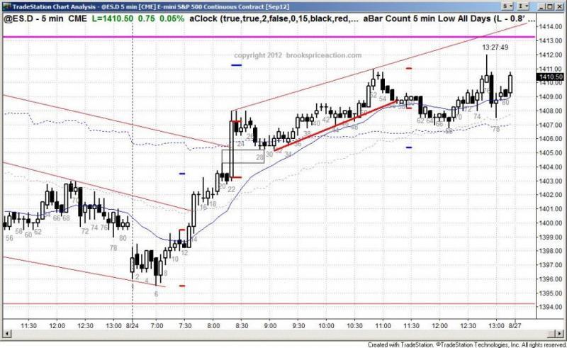 pending chart 1522