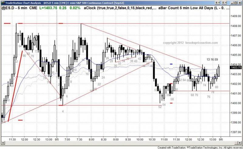 pending chart 1532