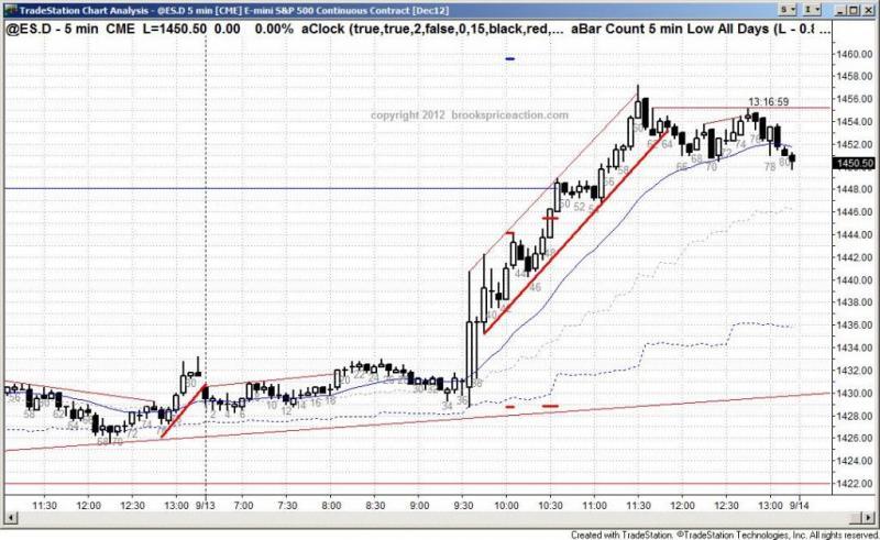 pending chart 1538