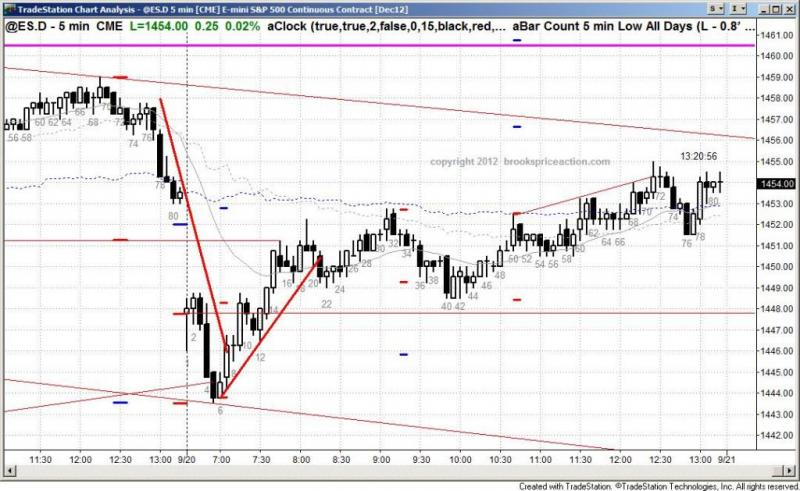 pending chart 1546