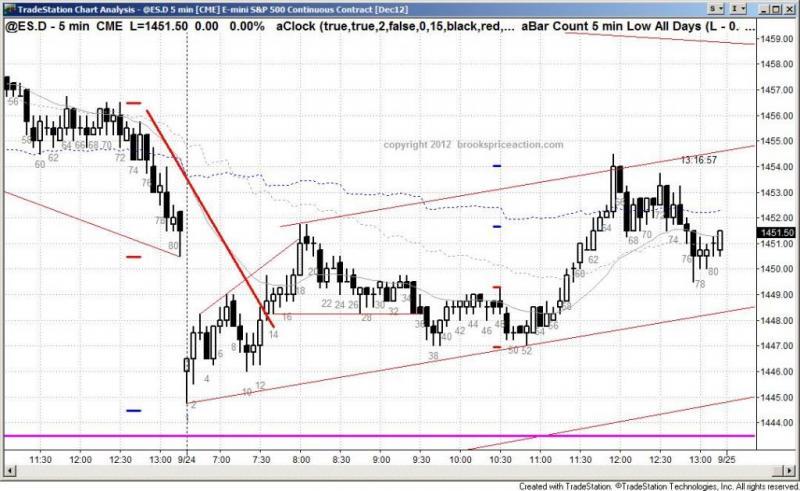 pending chart 1548
