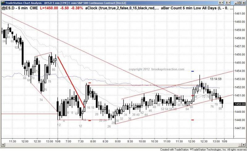 pending chart 1562