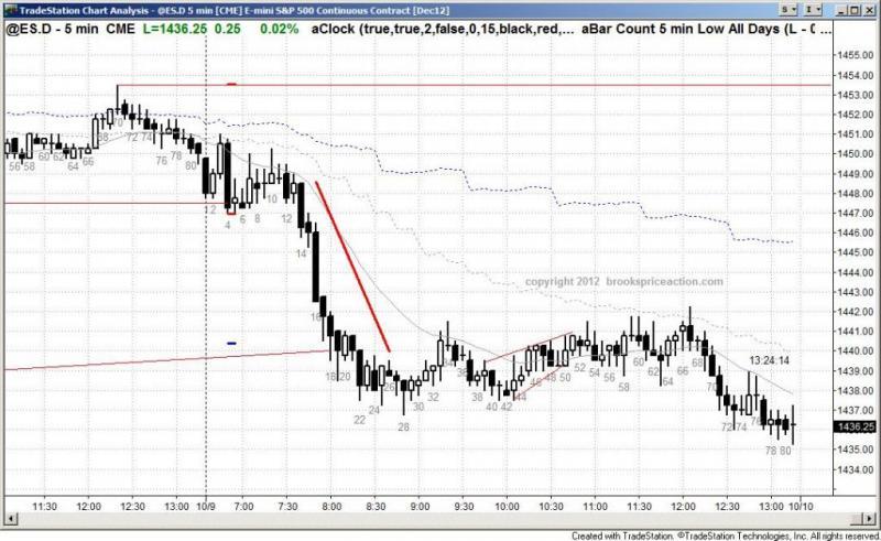pending chart 1563