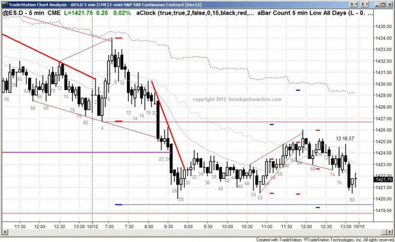 pending chart 1566
