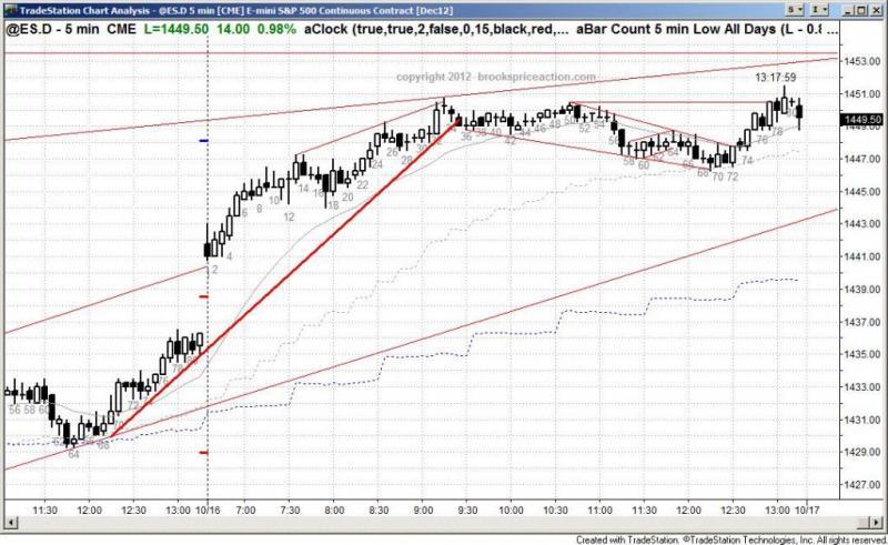 pending chart 1568