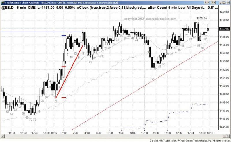 pending chart 1569