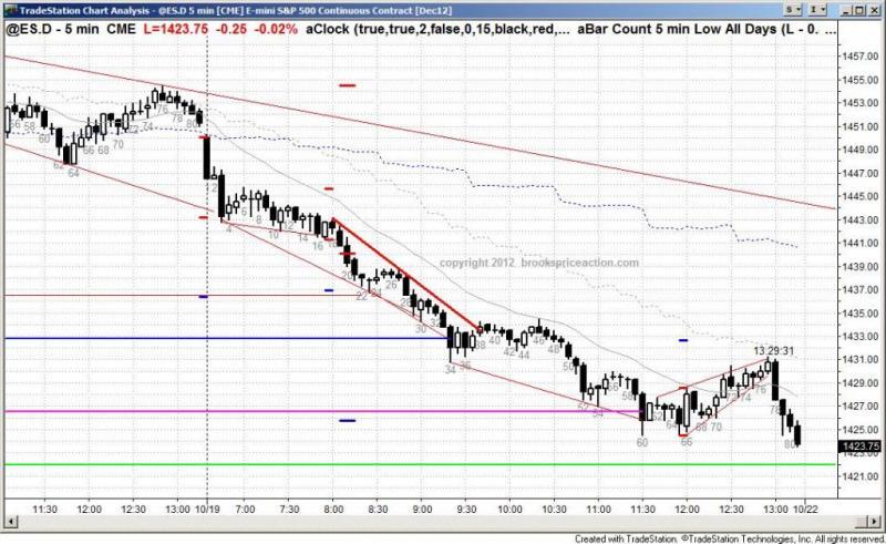 pending chart 1571