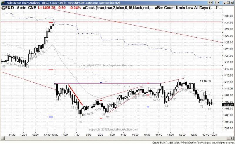 pending chart 1582