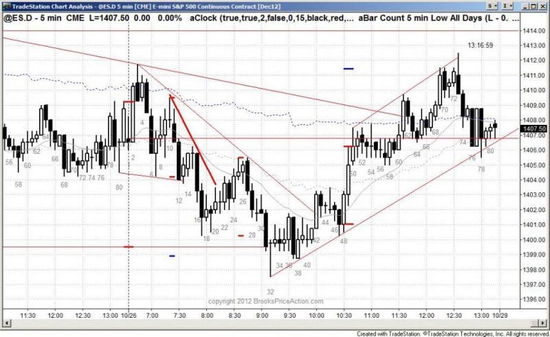 pending chart 1593
