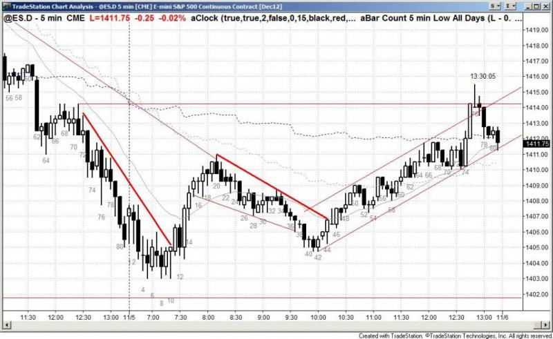 pending chart 1606
