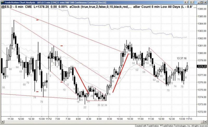 pending chart 1614