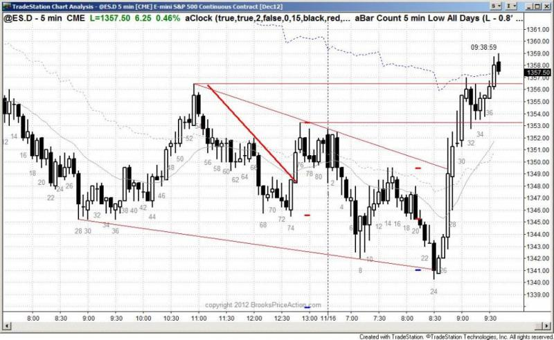 pending chart 1622