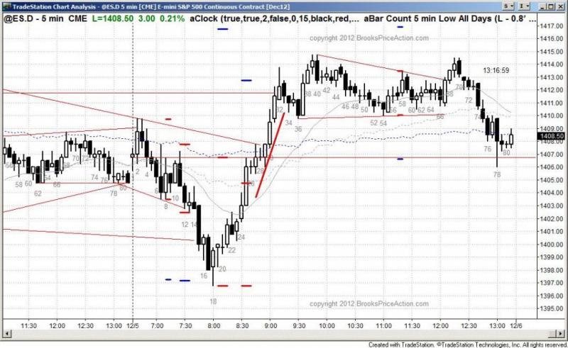 pending chart 1668