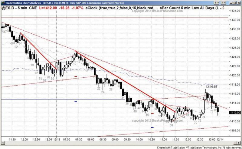 pending chart 1698