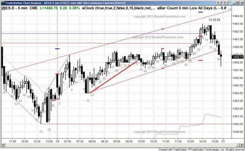 pending chart 1751