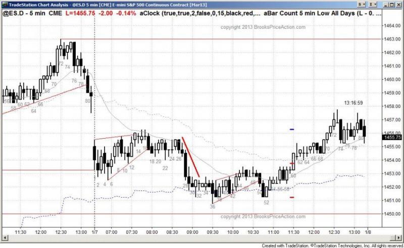pending chart 1753