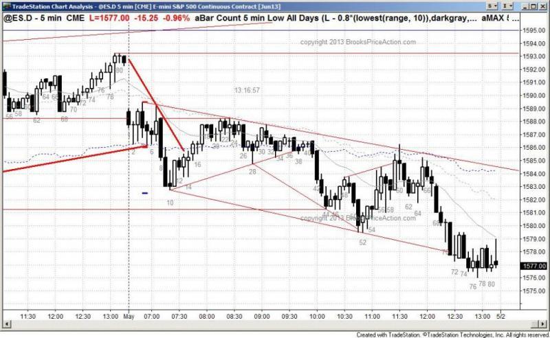 pending chart 2040