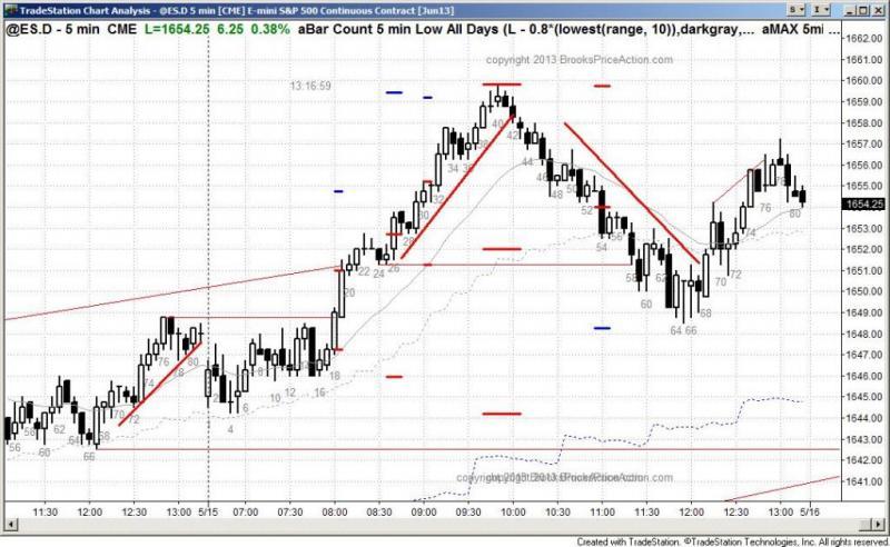 pending chart 2076