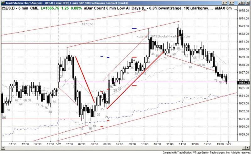 pending chart 2090