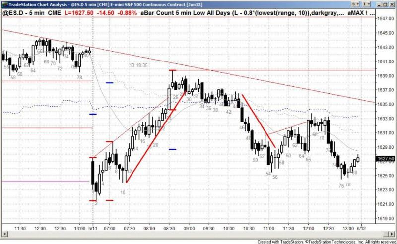 pending chart 2124