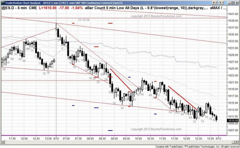 pending chart 2128