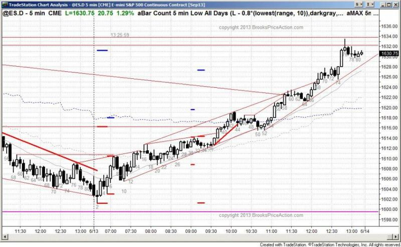 pending chart 2129