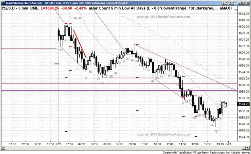 pending chart 2148